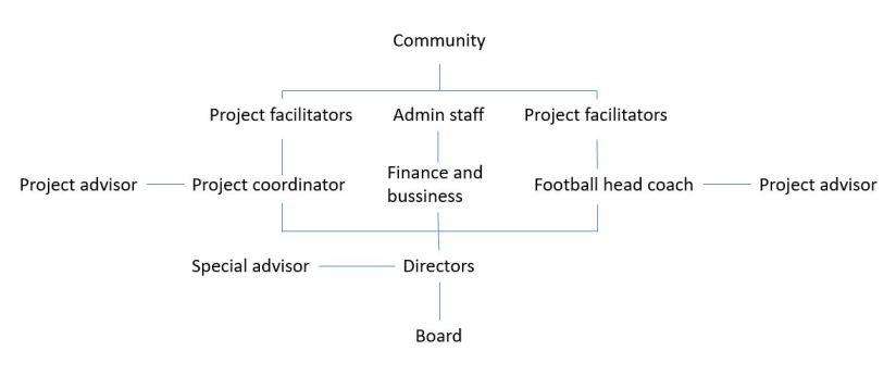 organization new